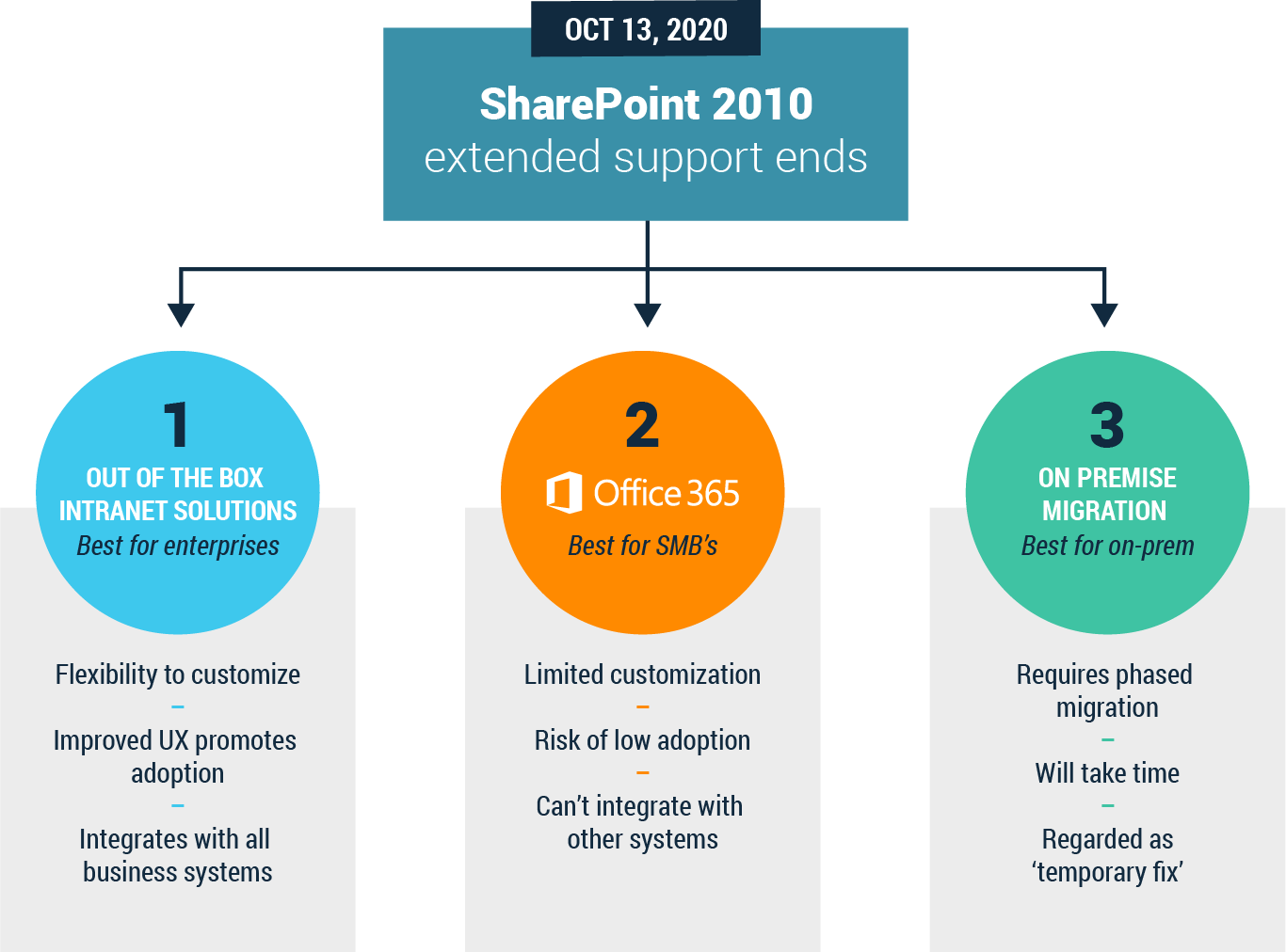 Migrating from SharePoint 2010 options infographic